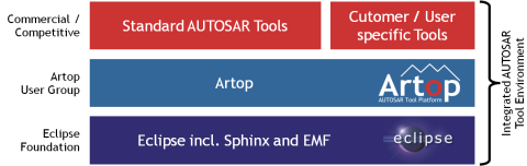Artop - AUTOSAR Tool Platform User Group