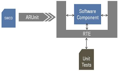 Artop - AUTOSAR Tool Platform User Group